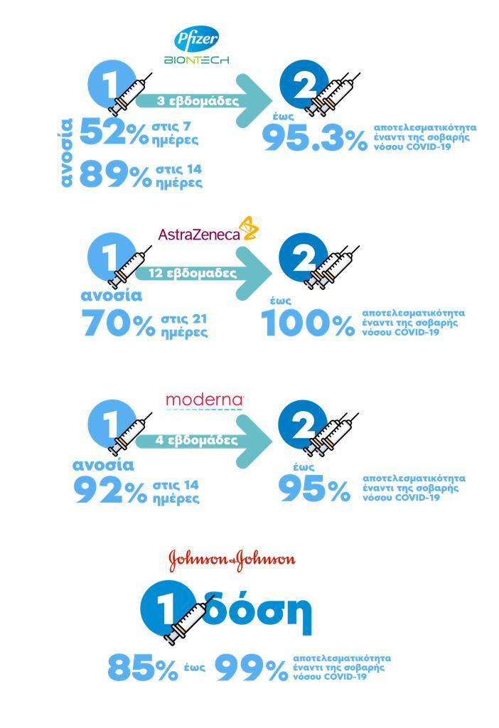 Εμβόλια: Απαντήσεις σε συχνές ερωτήσεις-Η αποτελεσματικότητα της κάθε εταιρίας